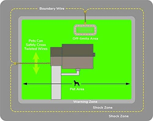 Example boundary diagram for the Free Spirit In-Ground Dog Fence.